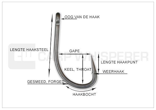 Anatomie van de karperhaken